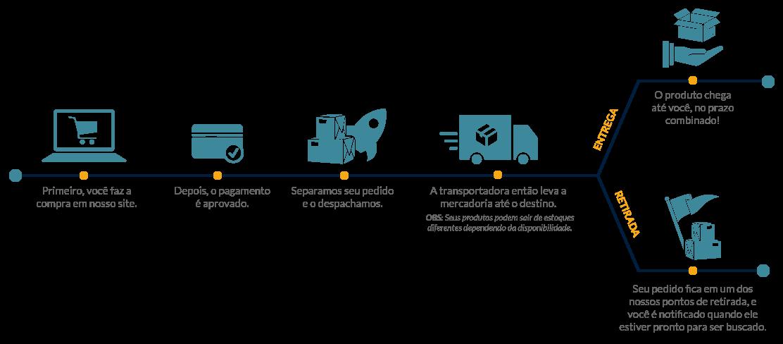 Ilustração sobre logística de entrega da Impressora.com